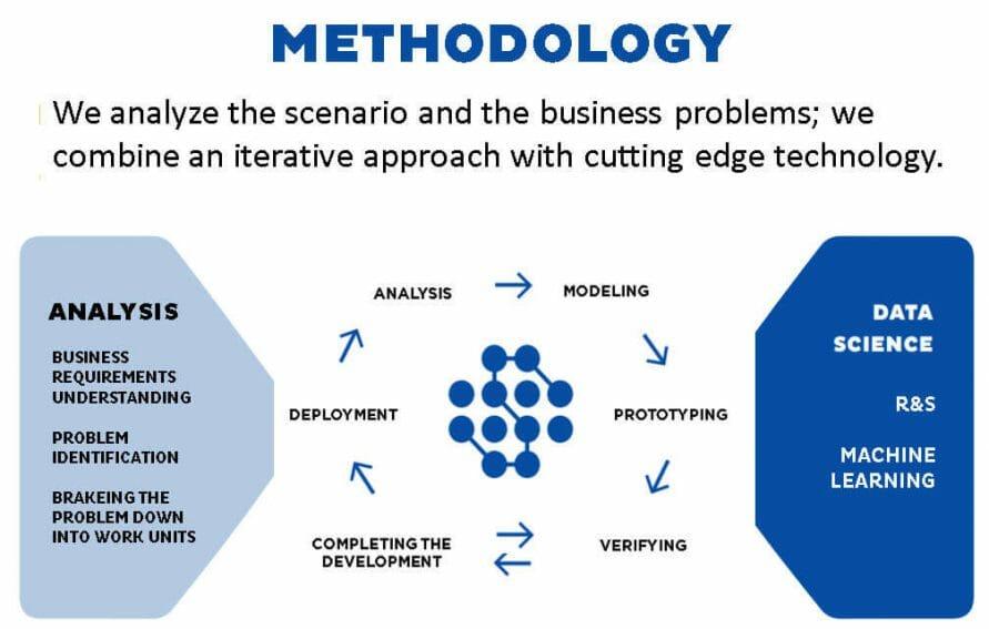 bi methodology