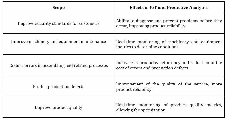 Iot Predictive Maint 2